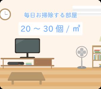 毎日お掃除する部屋のカビ胞子の数