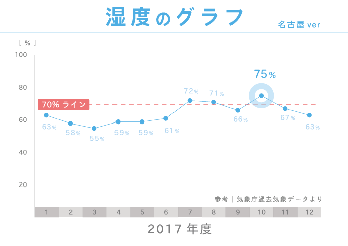 2017年度名古屋市の湿度グラフ