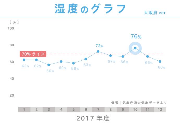 2017年度大阪府の湿度グラフ