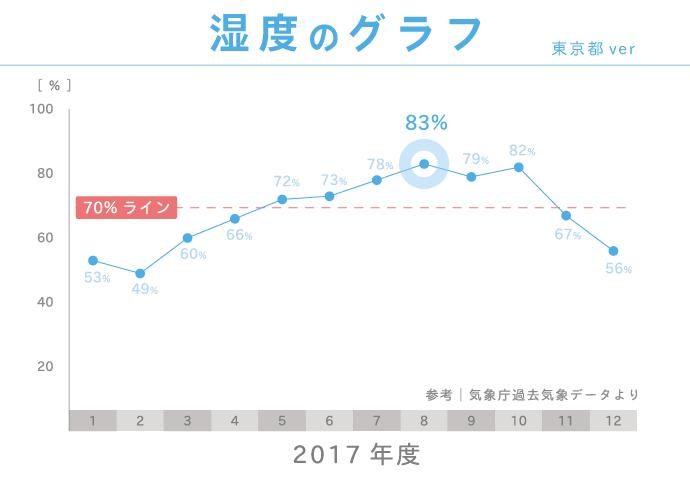2017年度東京都の湿度グラフ